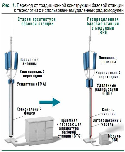 устройства антенно фидерных трактов